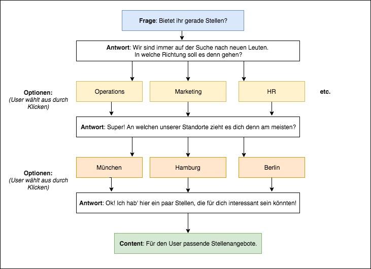 Auf diesem Diagramm wird die Chatbot Kommunikationsstruktur dargestellt...
