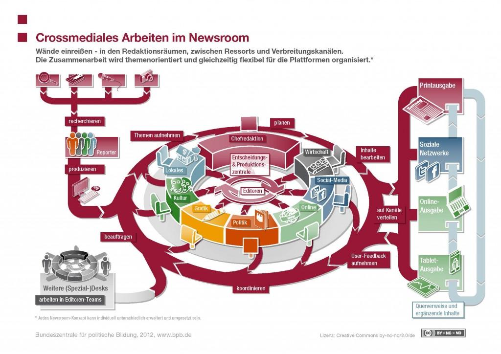 Crossmediales_Arbeiten_im_Newsroom